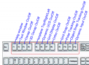 Diagram of the Function key functions