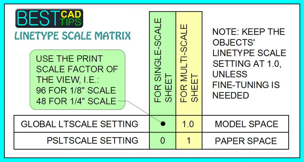 Best CAD Tips Linetype Scale Matrix