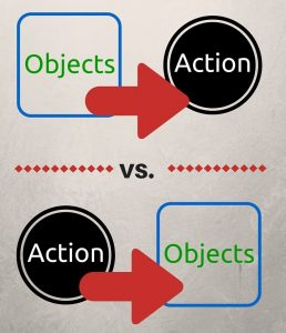 Object/Action Order