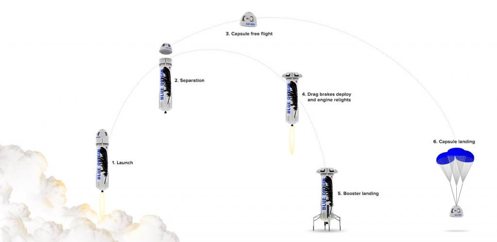 Path of the New Shepard by Blue Origin